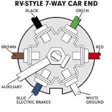 wiring your trailer hitch Wiring A 7 Way Trailer Connector Diagram as you button up, smear a film of dielectric grease on the hitch connectors to prevent moisture from corroding the pins how to wire 7 way trailer plug diagram