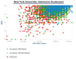 new york university acceptance rate and admission statistics new york university