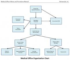 Doctor S Office Organizational Chart Medical Office Policies Procedures Manual Microsoft Word