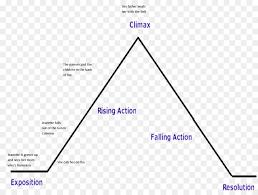 Plot Chart For Short Story Text Box
