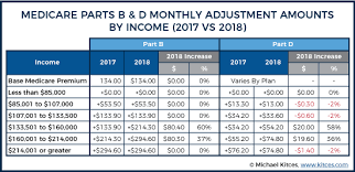 2012 Medicare Part B Premium Chart New Irmaa Medicare Premium Surcharges Taking Effect In 2018