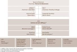 Organization Barry Callebaut