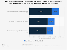 The Lord Of The Rings Trilogy Domestic And Global Box Office