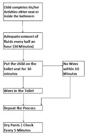 daily potty training chart autism potty training in 3 days toilet training strategies for