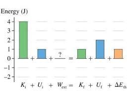 Energy Bar Charts Physics