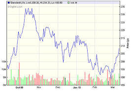 Standard Life Share Price Chart Standard Life What Next For Shares This Is Money