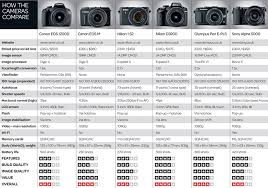 Canon Dslr Model Comparison Chart The Still Life Photographers Guide To Lighting 4