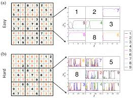 Sudoku Puzzel Solver Solving Sudoku Puzzles With The Deterministic Continuous Time Solver