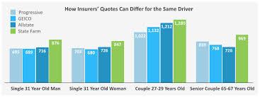 Auto Insurance Quotes Comparison Mesmerizing Car Insurance Quotes Nj Compare Pictures Auto Insurance Quotes