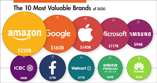 Ranked: The Most Valuable <b>Brands</b> in the World in <b>2020</b>
