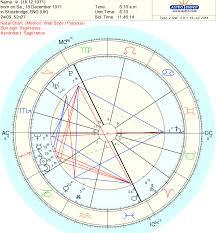 Chart Analysis Part 1 Sagittarius Sun Sagittarius Rising