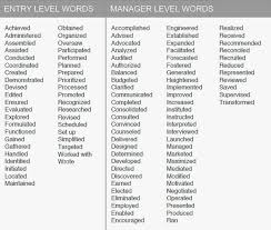 Action Words For Resume Cool On Resumes Of Grand Besides Word Awesome Action Words To Use In Resume