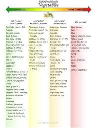 Sibo Diet Chart Pin On Sibo