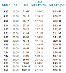 Marathon Pace Predictor Chart Your Marathon Pace Goal How To Find It And How To Train For It