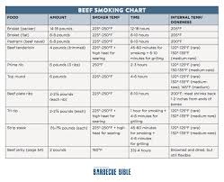 Smoked Meat Temperature Chart Is It Done Target Temperatures For Smoked Beef
