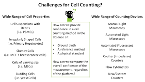 Cell Counting For Cell Therapies Nist