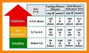 Fasting Blood Sugar Levels Chart Blood Sugar Chart Jasonkellyphoto Co