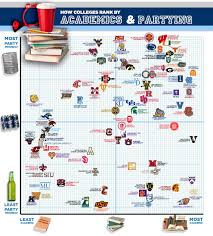 College Chart Party Schools Vs Academic Schools Shown On A Chart Top