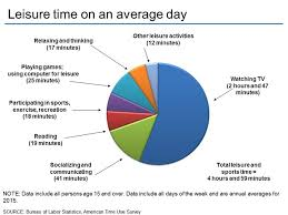 american time use survey charts by topic leisure and sports charts by topic leisure and sports activities