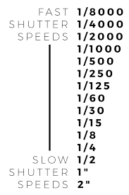 The Ultimate Guide To Learning Shutter Speed Photography Hero