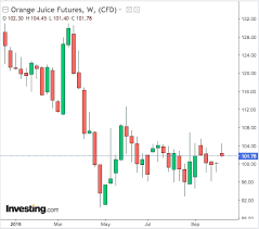 Oj Futures Chart In The Current Commodity Markets Flux The Humble Orange