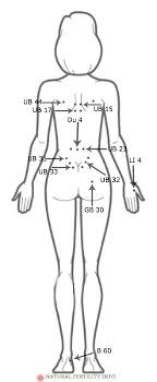 Acupuncture Points For Fertility Chart Improve Fertility Easily With Acupressure
