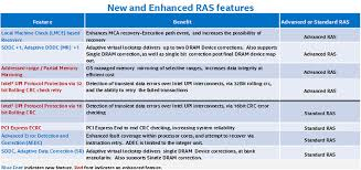 Intel Xeon Processor Scalable Family Technical Overview