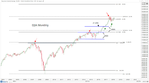 Heres What We See From The Monthly Candlesticks All Star