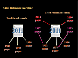 Research proposal  Tips for writing literature review