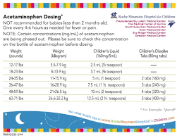 Ibuprofen Dosing Chart For Toddlers Ibuprofen For Kids All About Kids Information For Mom