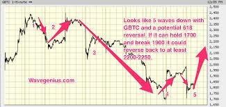 Gbtc Chart 12 12pm Btc X Gbtc Bitcoin 5 Wave Bottom Chart And