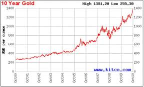 Gold Price Chart Since 2000 Currency War Devalues All Currencies Except For Gold