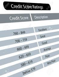 Chart Of Credit Score Range With Description