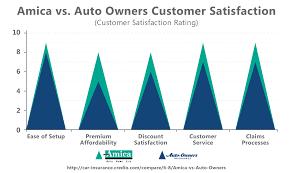 Amica Auto Insurance Quote Magnificent Which Is Better Amica Vs Auto Owners Insurance Quote