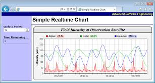 Real Time Chart Simple Realtime Chart
