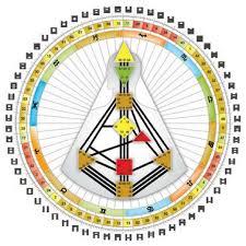 Human Design Chart Human Design Sage Heart