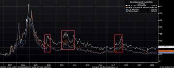 Cdx Ig Chart Stock Market Correction Comparisons 2018 Versus 2010 2011