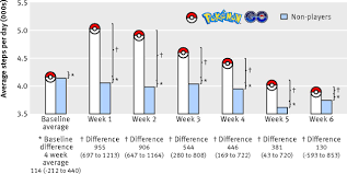 Gotta Catchem All Pokémon Go And Physical Activity Among Young