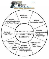 Left Handed Pistol Correction Chart First Time Out With My Glock 34 Got A Question Maryland