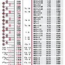 Starrett Drill And Tap Chart Pdf Starrett Book Machinery Mwl1m8xyo5lj