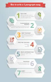 cool infographics five paragragh essay explained abc essays com infographics on five paragraph essay outlien a visual representation on how to write a five