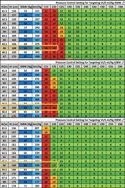 Ards Tidal Volume Chart Pressure Control Setting For Targeting Tidal Volume Per