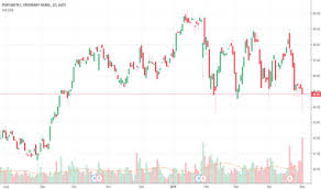 Pnr Stock Price And Chart Nyse Pnr Tradingview