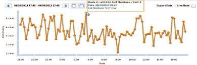 Hourly Chart Soil Moisture Readings Download Scientific