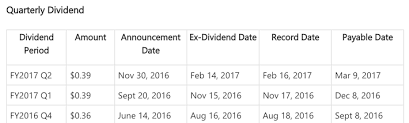What is record date for dividend