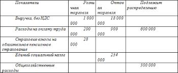 Глава Учет доходов и расходов индивидуального предпринимателя  3 4 Учет доходов и расходов индивидуального предпринимателя при обложении единым сельскохозяйственным налогом