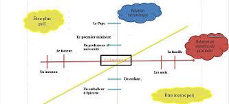 horiztal file axes horizontal et vertical de la politesse png wikimedia commons