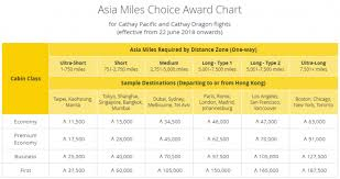 Miles And More Flight Award Chart Cathay Pacific Asia Miles Earnings Award Charts Changes