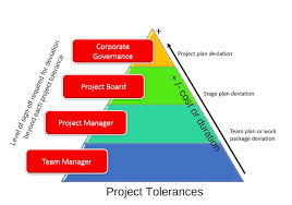 What Is Project Tolerance