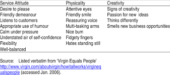 Characteristics Of A Virgin Person Download Table